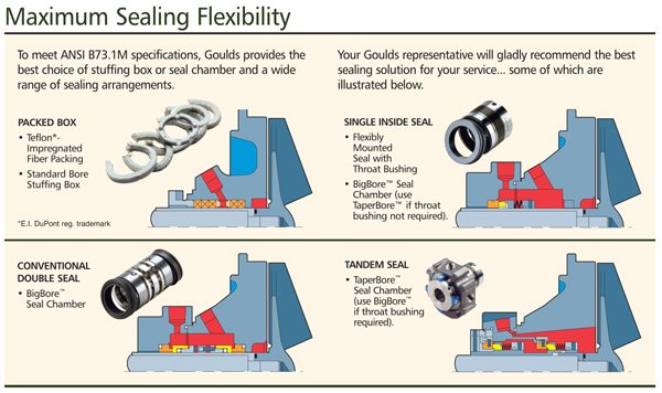 Maximum Sealing Flexibility
