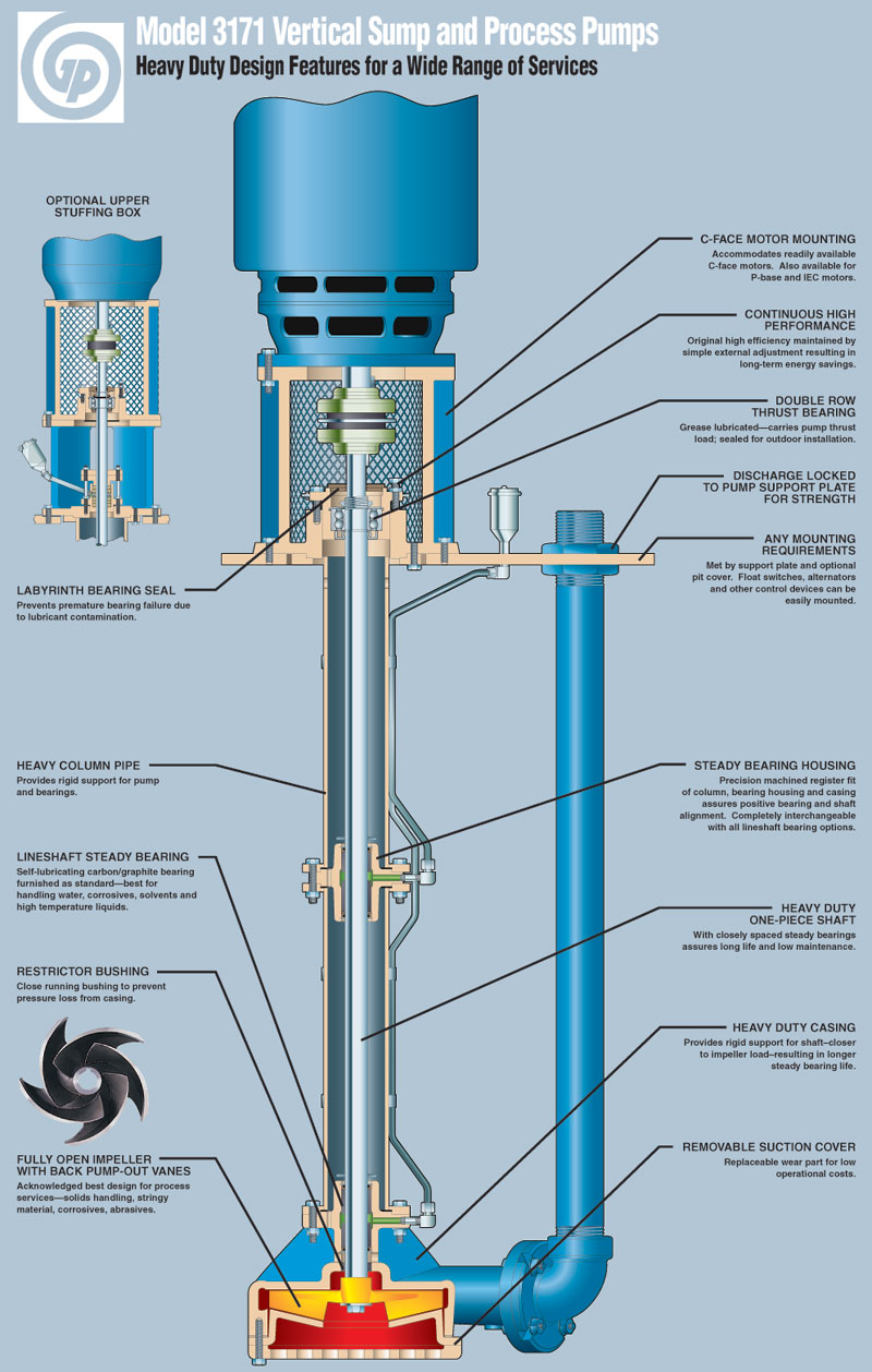 cv 3171 vertical sump and process pumps goulds pumps product views · product views