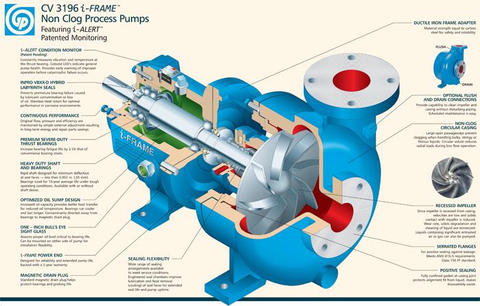 CV 3196 i-FRAME Non-Clog Process Pumps | Goulds Pumps