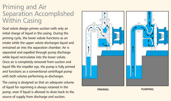 Priming and Air Separation