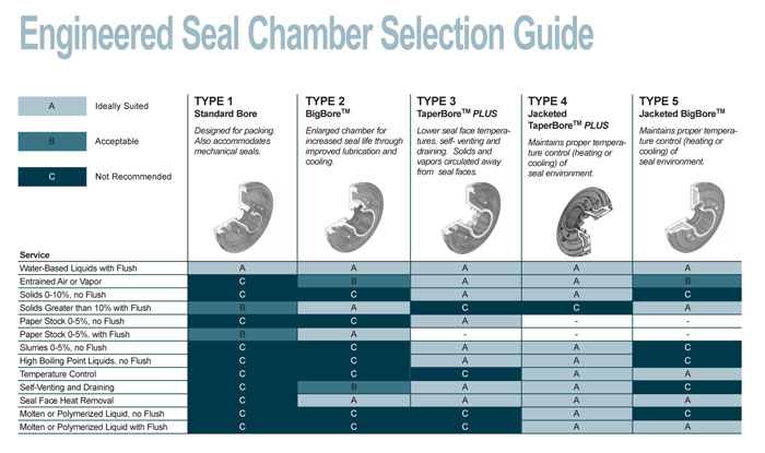 Engineered Seal Chamber Selection Guide