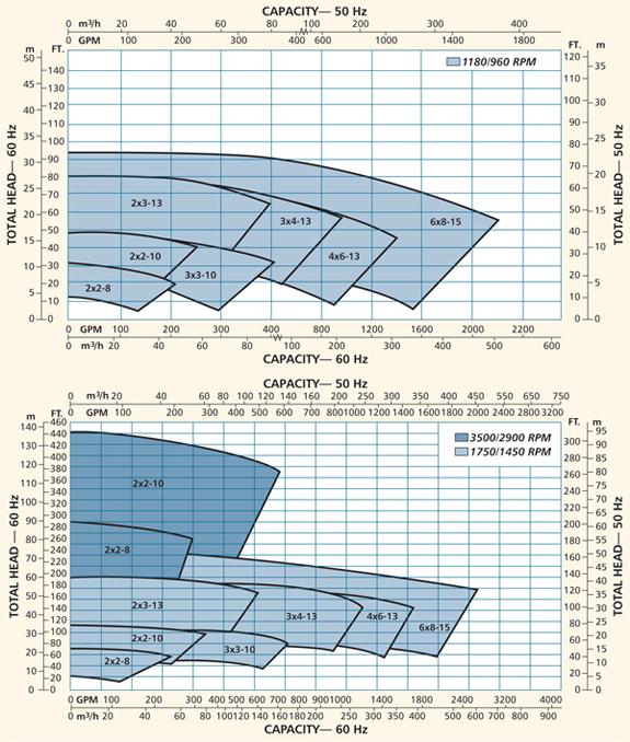 Cv 3196 I Frame Non Clog Process Pumps Goulds Pumps